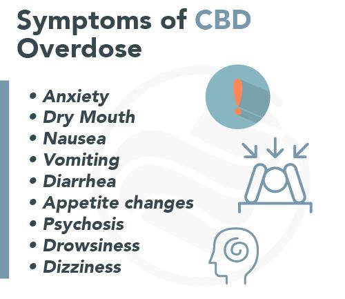CBD Overdose and Dosage