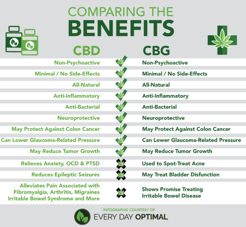 CBD and CBG Comparison Chart