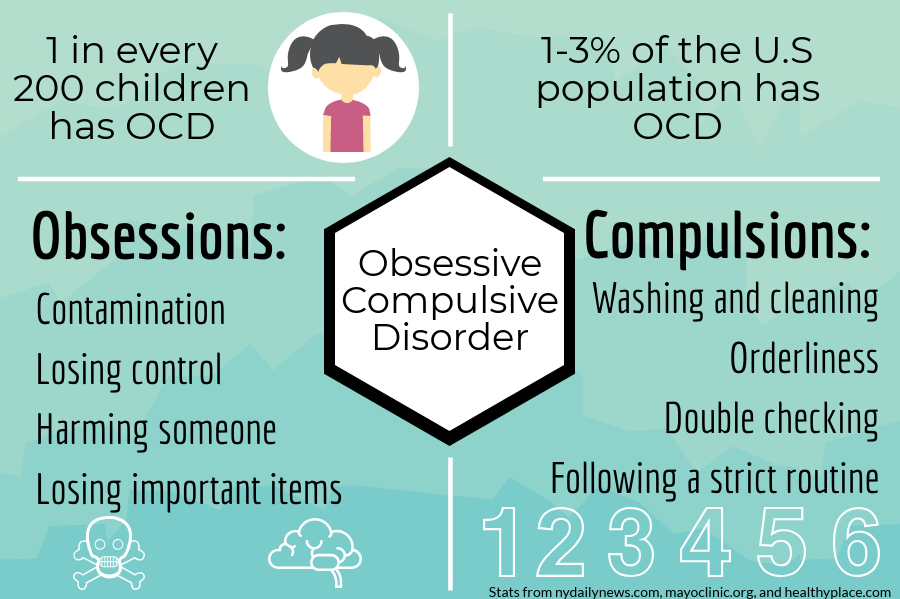 Obsessive Compulsive Disorder and CBD